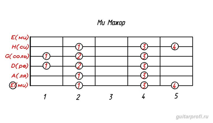 гамма ми мажор (табулатура для гитары)