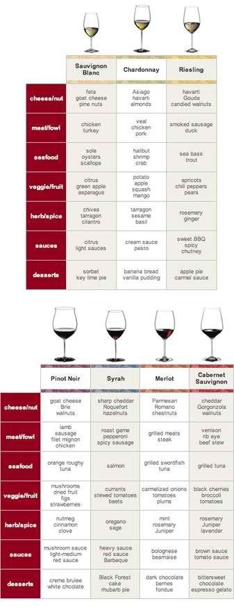 Wine guide: