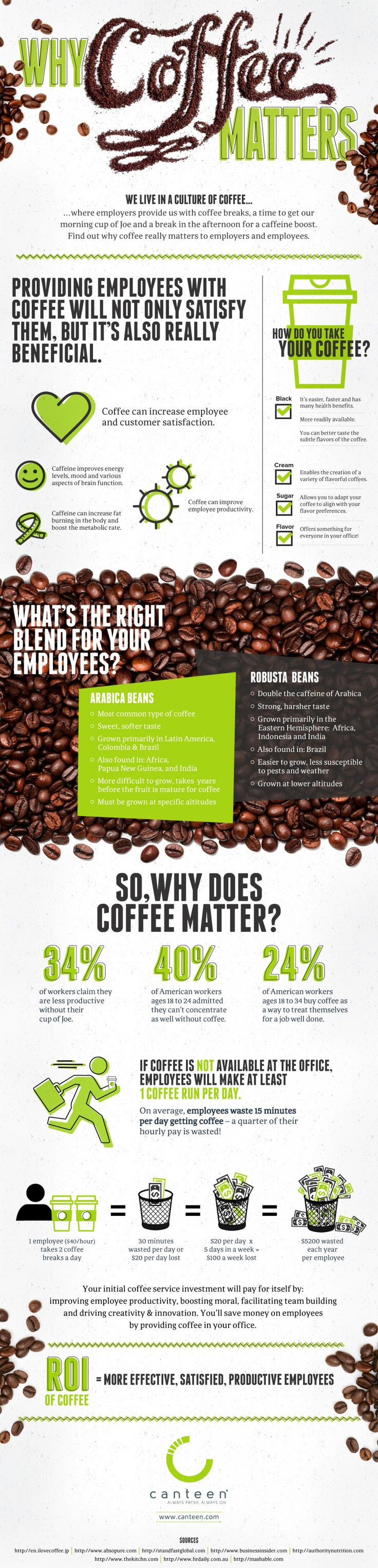 Why Coffee Matters #infographic