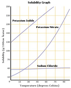 solubility curve  Google Search   classroom ideas