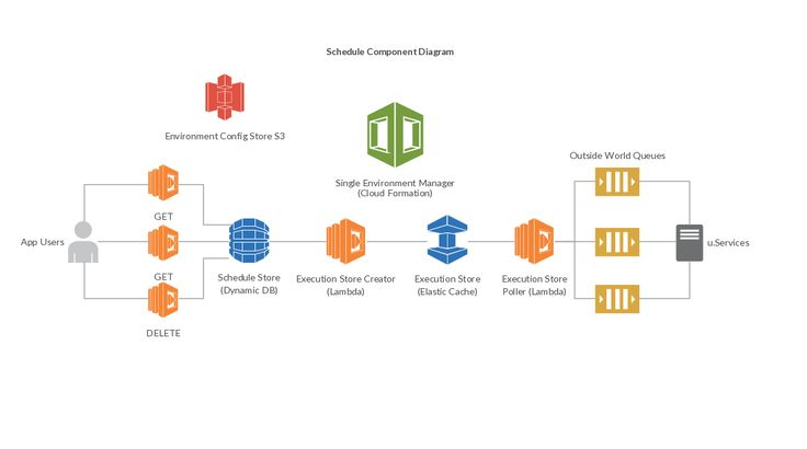 Schedule component diagram example with Lambda. You can have see the components diagram of our new Scheduled API service