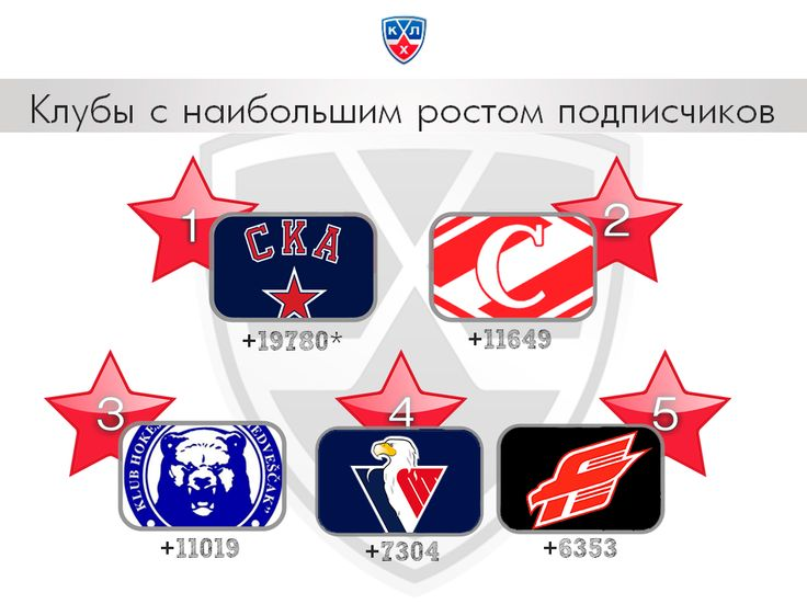 KHL teams with the highest growth of the total number of followers in september. full version af the analysys you can find here: http://www.slideshare.net/ARG-Sport/ss-26841001
