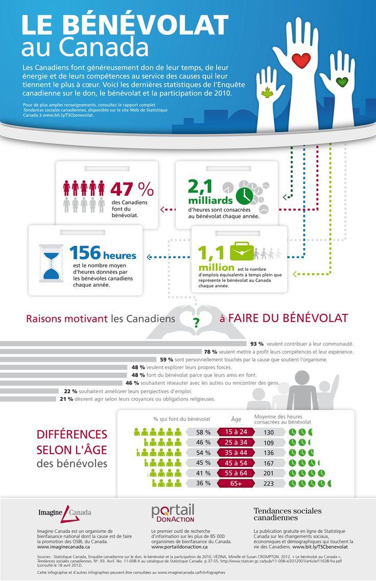 Benevolat_infographie: Canada