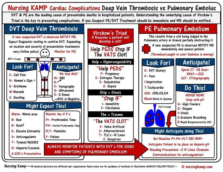 nursingkampcom DVT Deep vein Thrombosis Pulmonary Em  Nursing Mnemonicsnemonics Acronyms