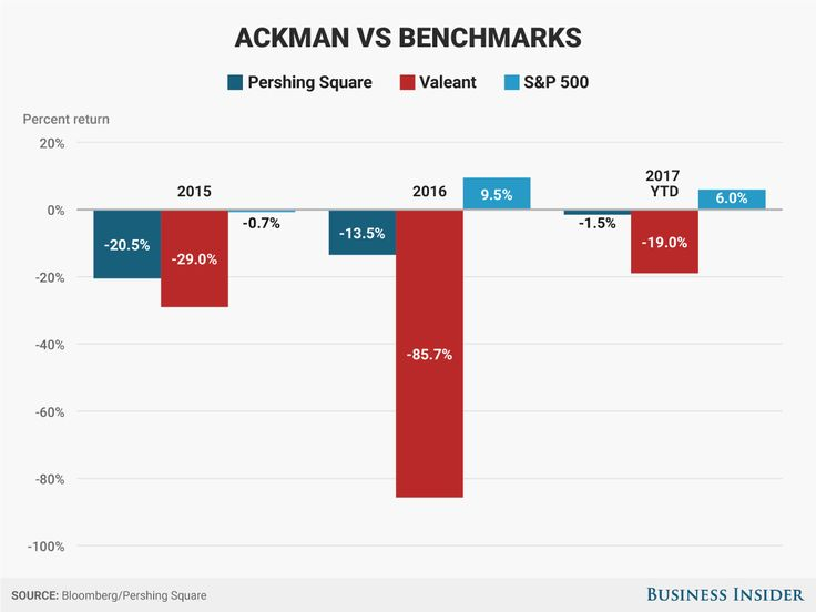 One stock helped decimate Bill Ackman's hedge fund performance || Image Source: http://static2.businessinsider.com/image/58c724926ad50a1d008b4657-1200
