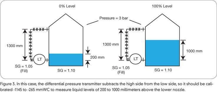 differential pressure level transmitter http://sim-energi.blogspot.co.id/2017/01/macam-macam-pengukuran-level-cairan.html