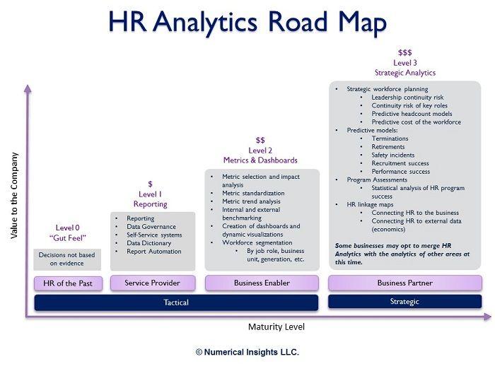 Numerical Insights Llc Hr Analytics Learning Analytics