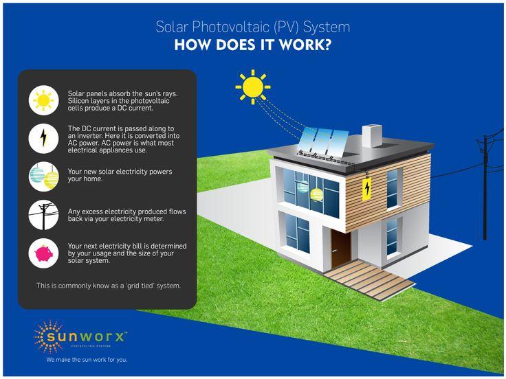 How PV works - SUNWORX