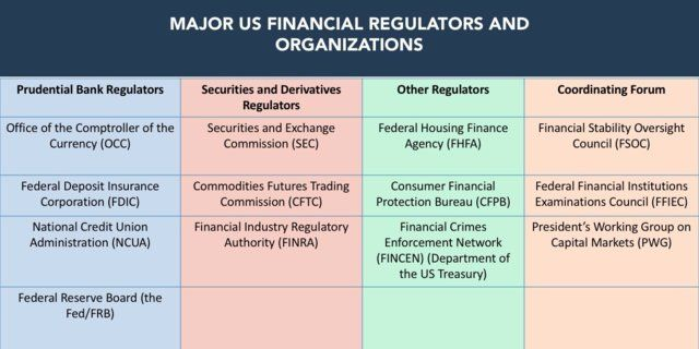 The Us Fintech Regulation Report How The Us Regulatory