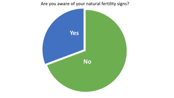 Natural Fertility Signs Survey Results