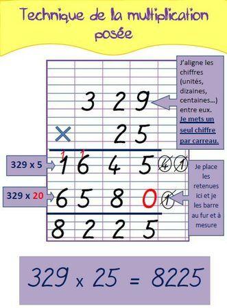 La technique de la multiplication posée (pour mémo ou affichage) | MA MAITRESSE DE CM1-CM2