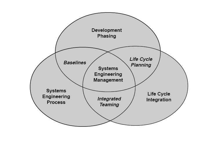 7 Best Systems Engineering Images On Pinterest Systems