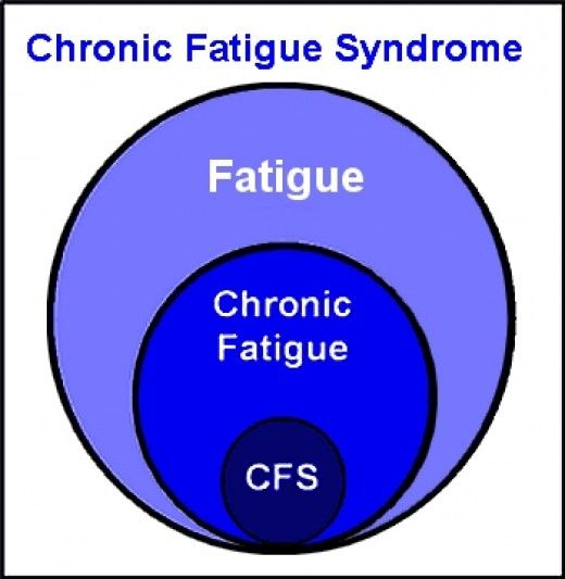Chronic fatigue symptoms can have many causes