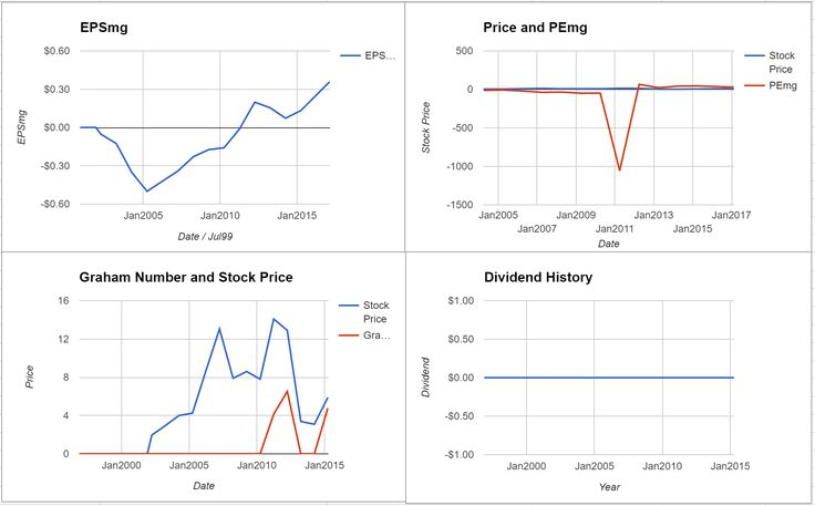 Kirkland Lakes Gold Ltd Valuation - Initial Coverage $TSE:KL