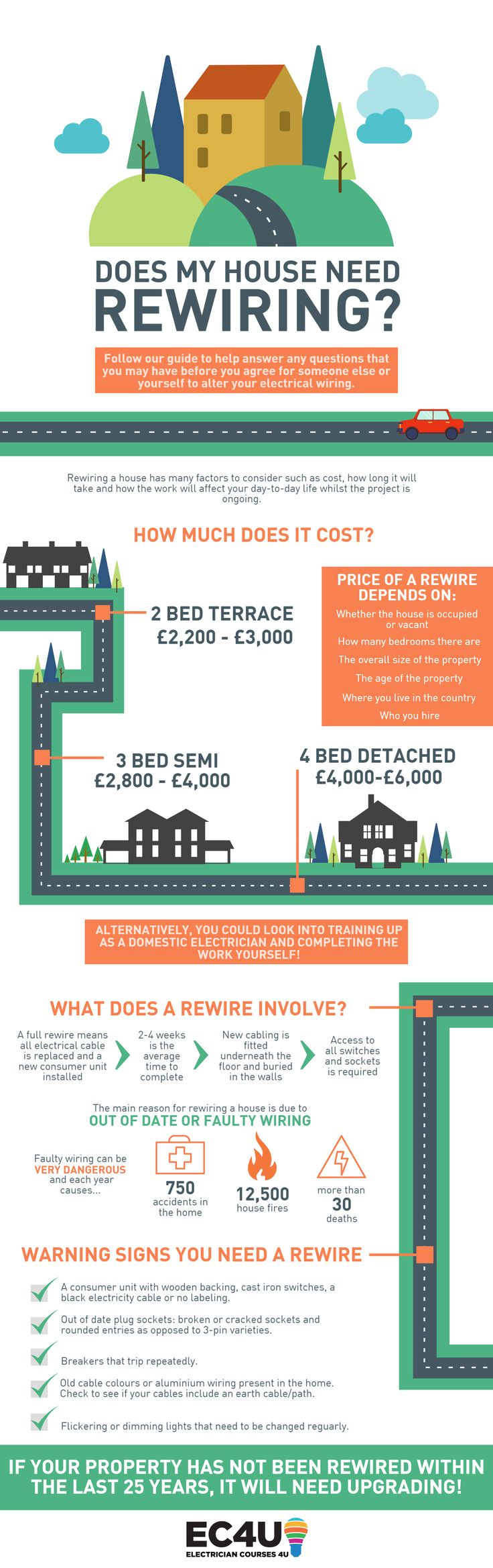 Does my house need rewiring? | How much does a house rewire cost?