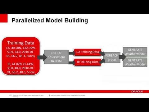 ▶ Lesson 4: Supervised Learning for Classification and Prediction - YouTube