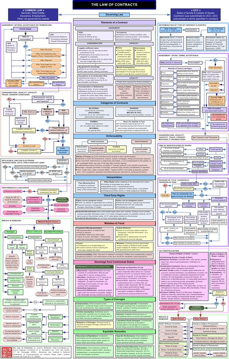 -Contracts Flowchart-                                                                                                                                                                                 More