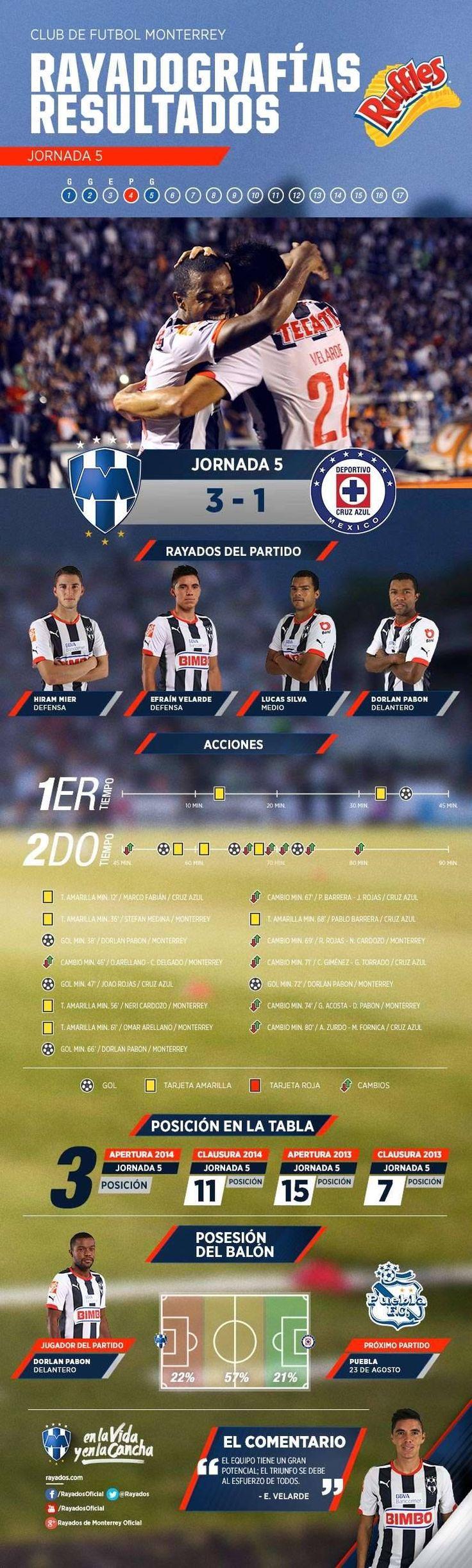 La #Rayadografía post partido del Club de Futbol Monterrey vs. Cruz Azul es presentada por Ruffles MX.