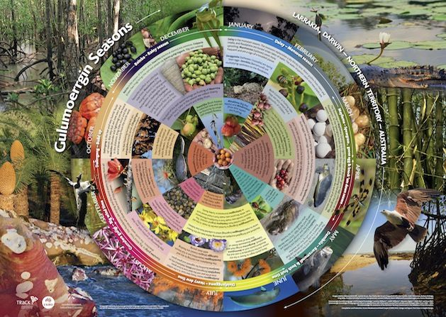 An interactive resource, aligned to the AusVELS: Science. The representation of  Aboriginal seasonal knowledge.