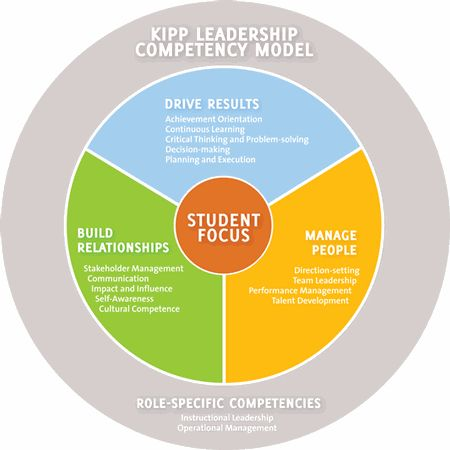 Leadership Competency Model