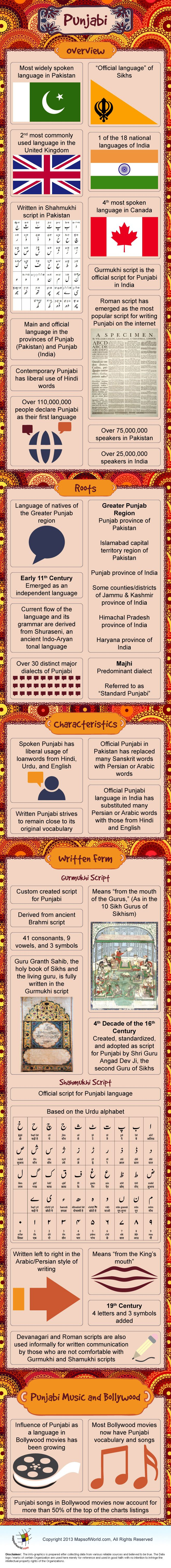 #Punjabi is the most widely spoken language in #Pakistan