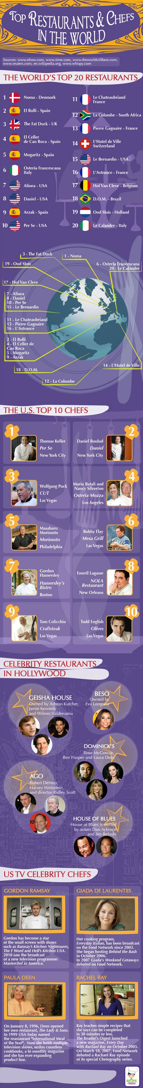 Infographic: Top Restaurants and Top Chefs Worldwide