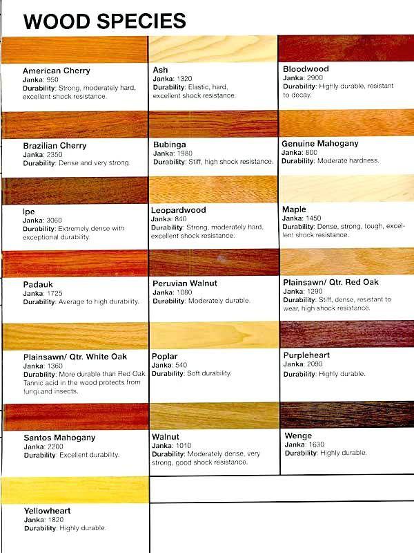 Hardwood Flooring Types Of Wood, Hardest Engineered Wood Flooring
