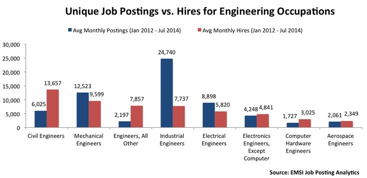 The Most In-Demand (And Aging) Engineering Jobs Engineering jobs - darpa program manager sample resume