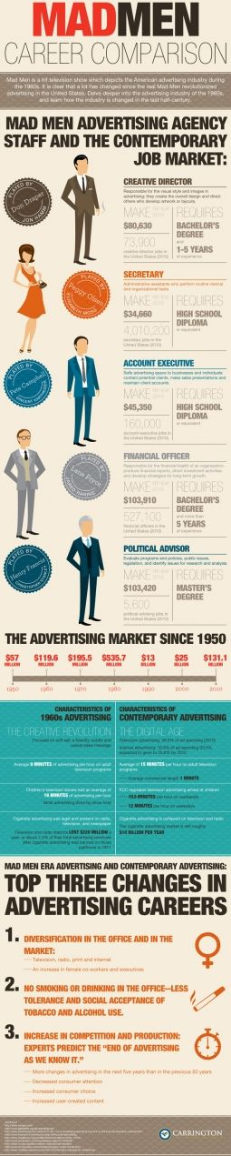 Madmen career comparison infographic    for some reason, the numbers seem a bit off...wouldn't Don be today's CCO and not just CD?
