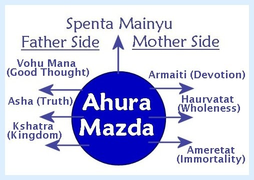 "The Amesha Spentas as 7 aspects of the All-Good Ahura Mazda.  ""It was not a unitarian monotheism, but a more complex one.... God is one, and he is Ahura Mazda--'Exalted Lord.' But he also manifests himself in seven different 'forms.' Just as with the trinity, do not think of these as temporary modalities, but as 'subsistences' of God, each of which is the one God."""