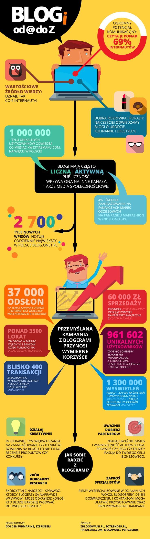 Blogi od A do Z - relacje marketingowe z blogerami [infografika] - Magazyn Online Marketing Polska