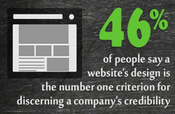 good website design = credible organization
