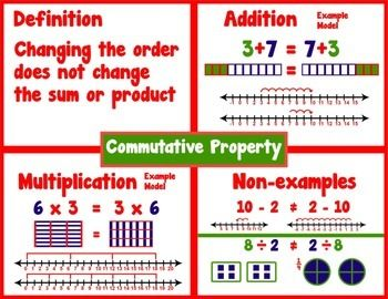 Commutative Property Example = Poster/Anchor Chart with Cards for Students Math JournalsA Math Poster/Anchor Chart to put on your Math Vocabulary board for students to use as a reference.Also included is a 24inch x 36inch (poster size) JPEG file, so you can get the actual poster printed.