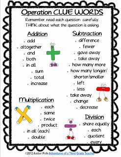 Free ~ Very handy for students as they decide which operation to use when solving word problems!