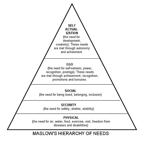 maslow hierarchy of needs - Google Search