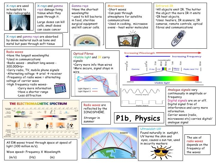 223 Best Physics Anchor Charts Images On Pinterest