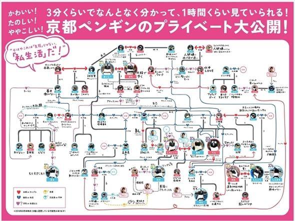 ペンギン界も大変だ 京都水族館の ペンギンの相関図 が複雑すぎて昼