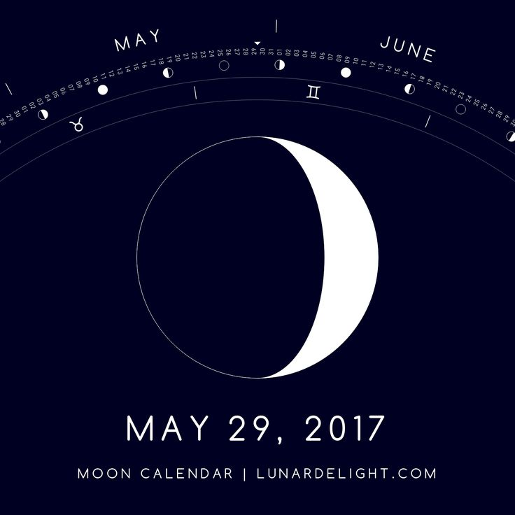 Monday, May 29 @ 20:29 GMT  Waxing Crescent - Illumination: 22%  Next Full Moon: Friday, June 9 @ 13:11 GMT Next New Moon: Saturday, June 24 @ 02:32 GMT