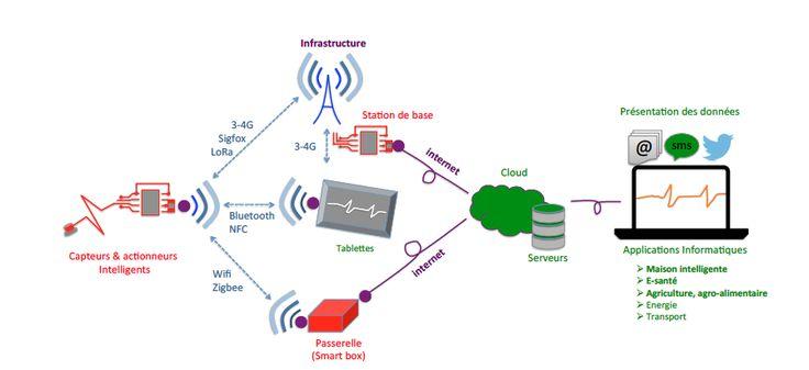 schémas des architectures possibles d'un système d'objets connectés
