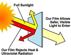 Coba Anda cermati, mengapa begitu banyak perusahaan menggunakan Kacafilmgedung? Kaca film gedung adalah solusi cerdas, praktis, hemat dan tepat guna!