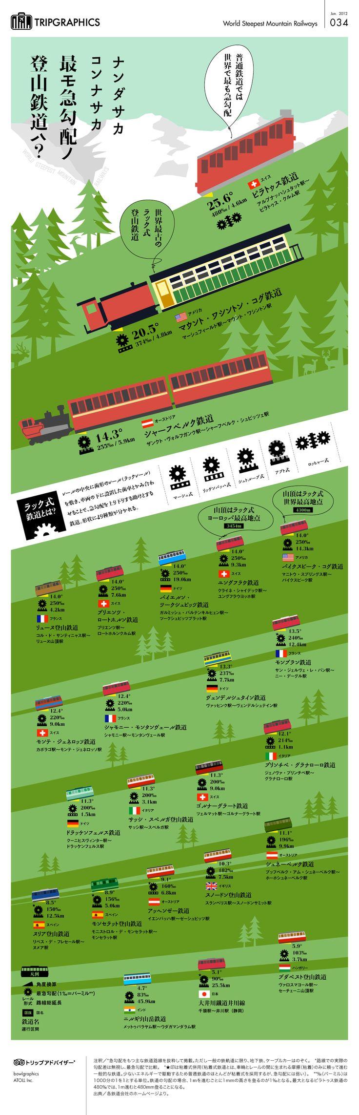 世界の登山鉄道勾配比較 トリップアドバイザーのインフォグラフィックスで世界の旅が見える