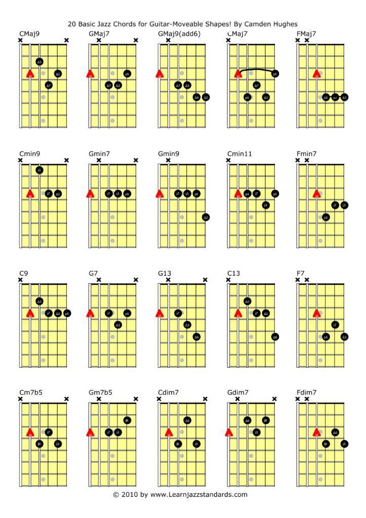 Jazz Guitar Chords Guitar Lessons Supreme Pinterest Jazz