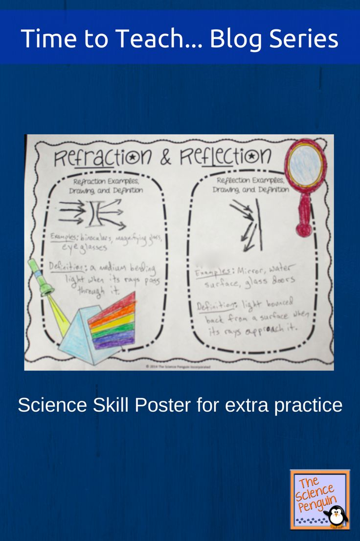 What Are Some Strategies For Reflection Activities?