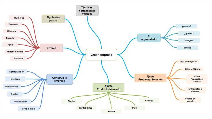 Aprender a emprender; mapa mental.