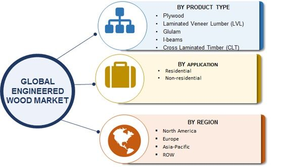 Engineered Wood Market Analysis, Size, Share, Growth and Trends by Forecast to 2023