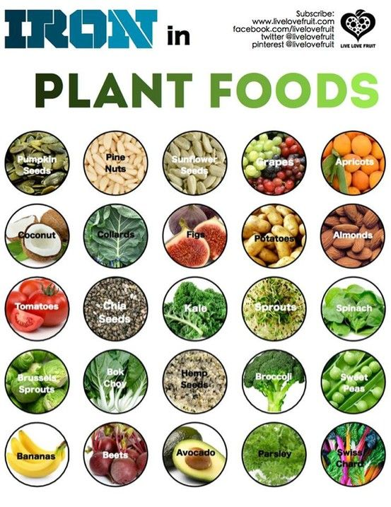 "HEALTHY FOOD - ""Plant sources of iron."""