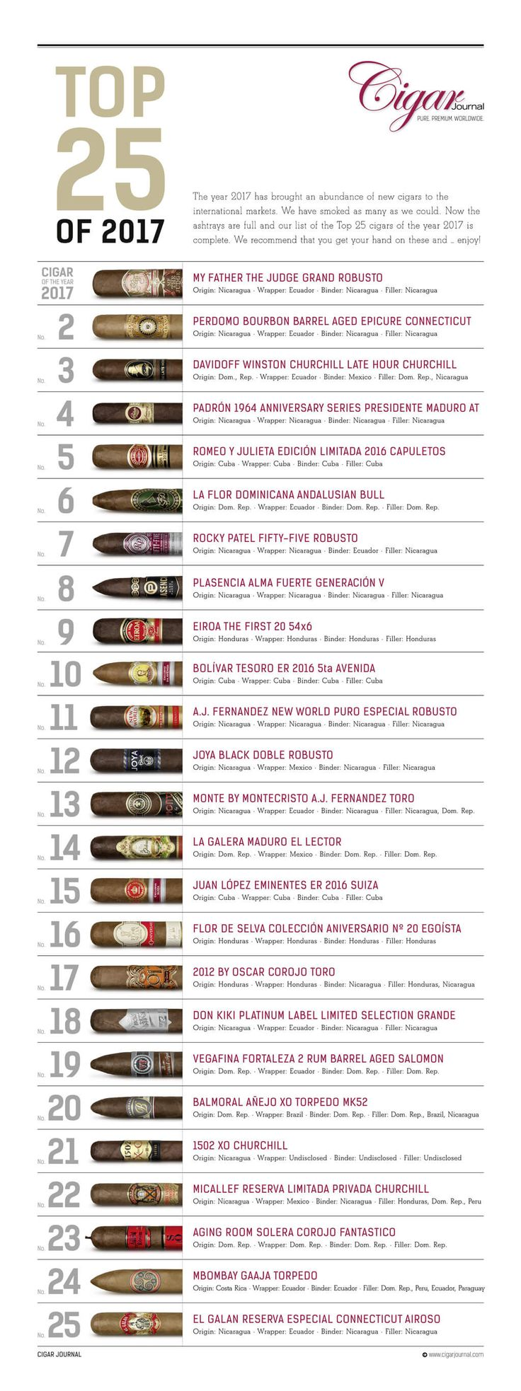 Cigar Journal Top 25 Cigars of 2017 JPG Download