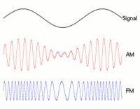 En el sistema de modulación de amplitud (AM), la señal (de baja frecuencia) se superpone a la amplitud de ondas hertzianas portadora (de alta frecuencia), esto se logra multiplicando las señales.