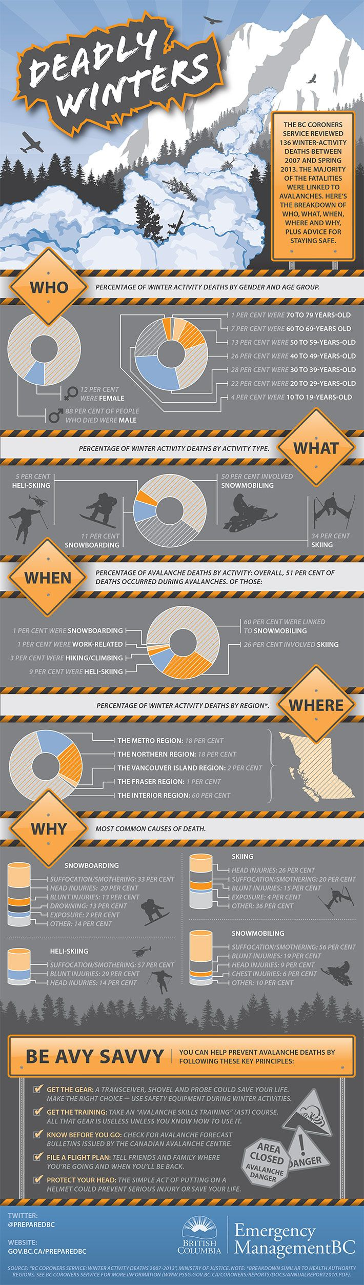 Chasing the backcountry does carry risk. This infographic depicts winter activity deaths between 2007 and 2013 in B.C. Learn as much as possible about backcountry safety.