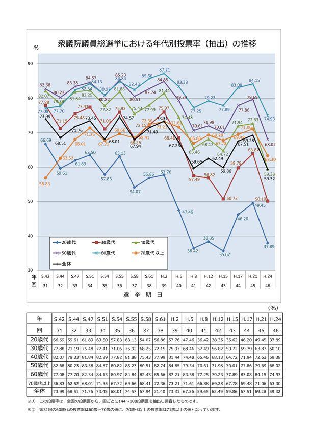 衆議院議員総選挙における年代別投票率の推移